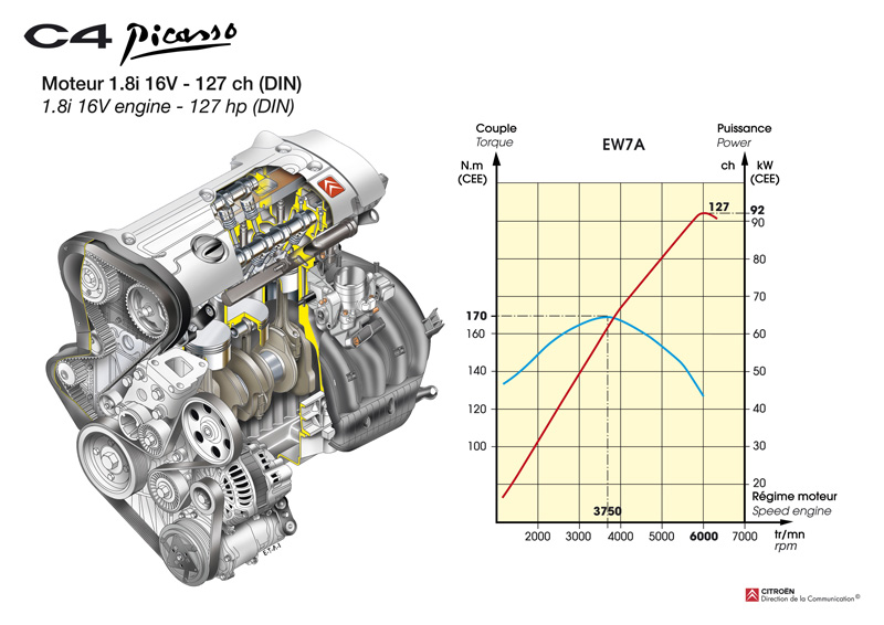 [SCHEMATICS_48EU]  Citroen C4 Picasso | C4 Engine Diagram |  | Citroenet