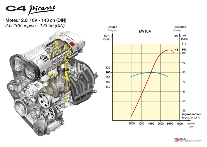 Citroen picasso engine diagram info wiring c4 engine diagram wiring diagrams schematics rh nestorgarcia co citroen xsara picasso engine diagram citroen picasso asfbconference2016 Image collections