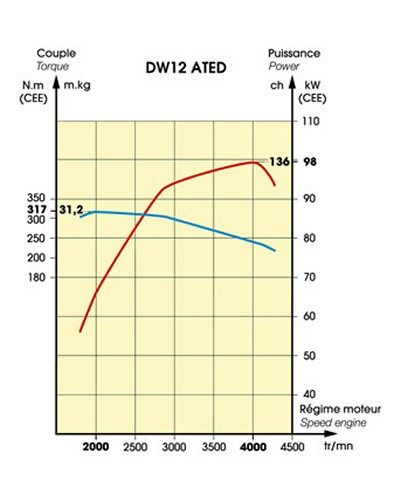 Three Propeller Curves And The Generator Loading Line In Three Diesel Engine Operating additionally Torque Curve as well Torque Curve furthermore Revised Performace Chart moreover D Diff Ratio Gearing Analysis Bsf  A. on diesel engine torque curve