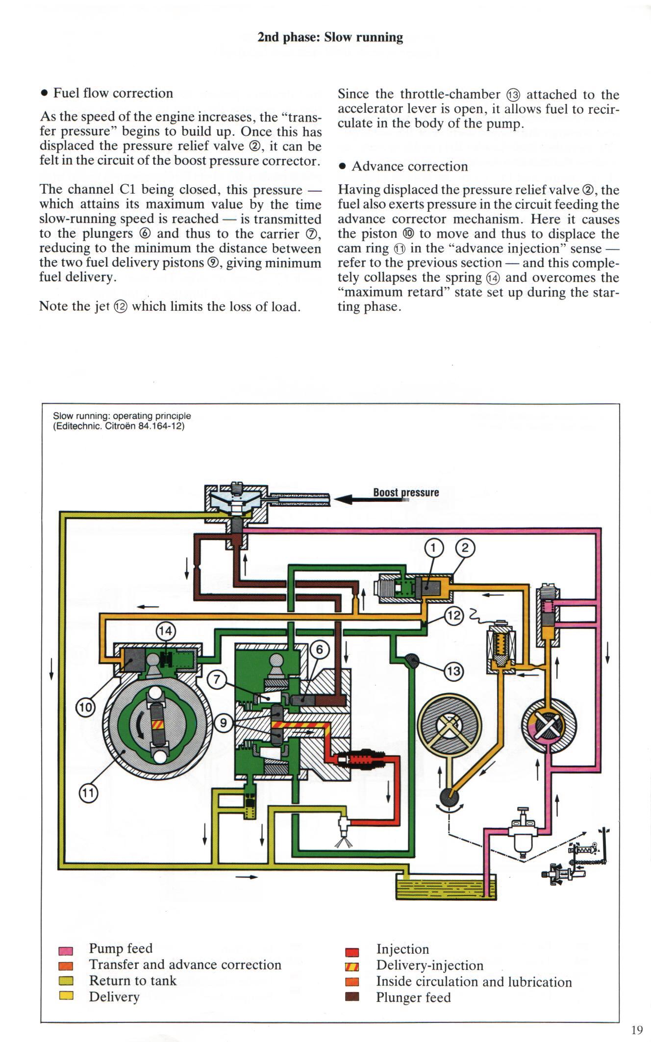 Index Of Passenger Cars Psa Cx 1984 Turbocharging Citroen Fuel Pressure Diagram