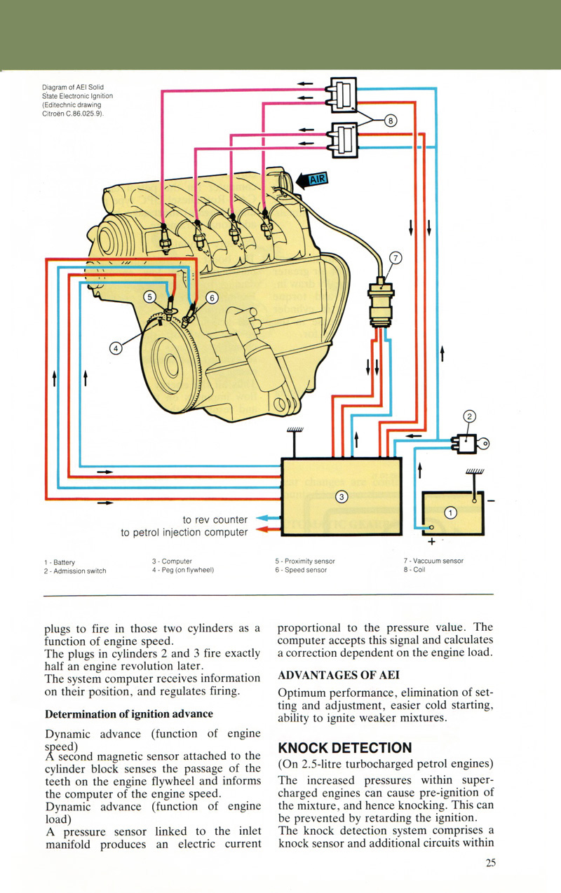 Index Of Passenger Cars Psa Cx 1985 7 Engine Diagram